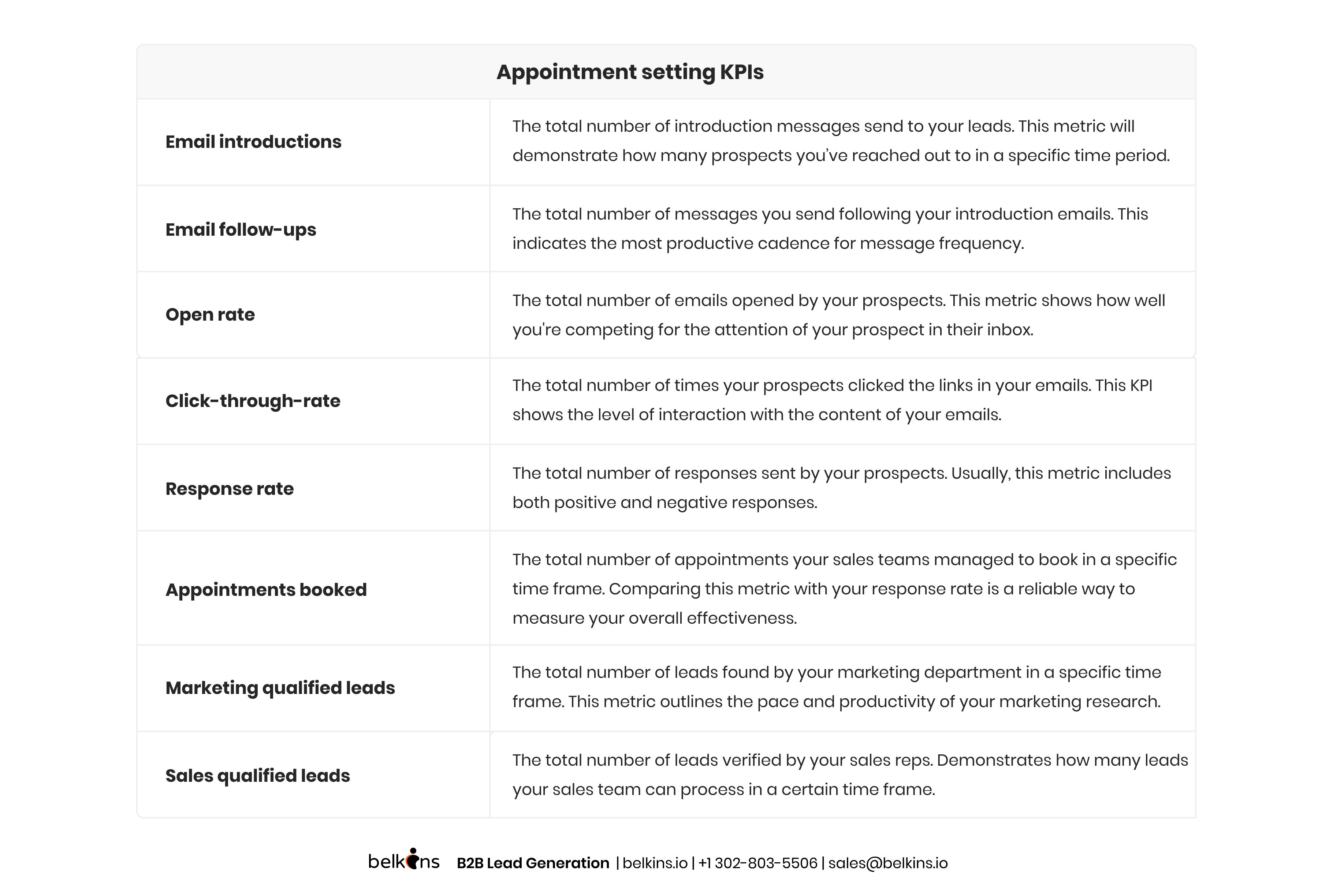 Appointmet_setting_kpis