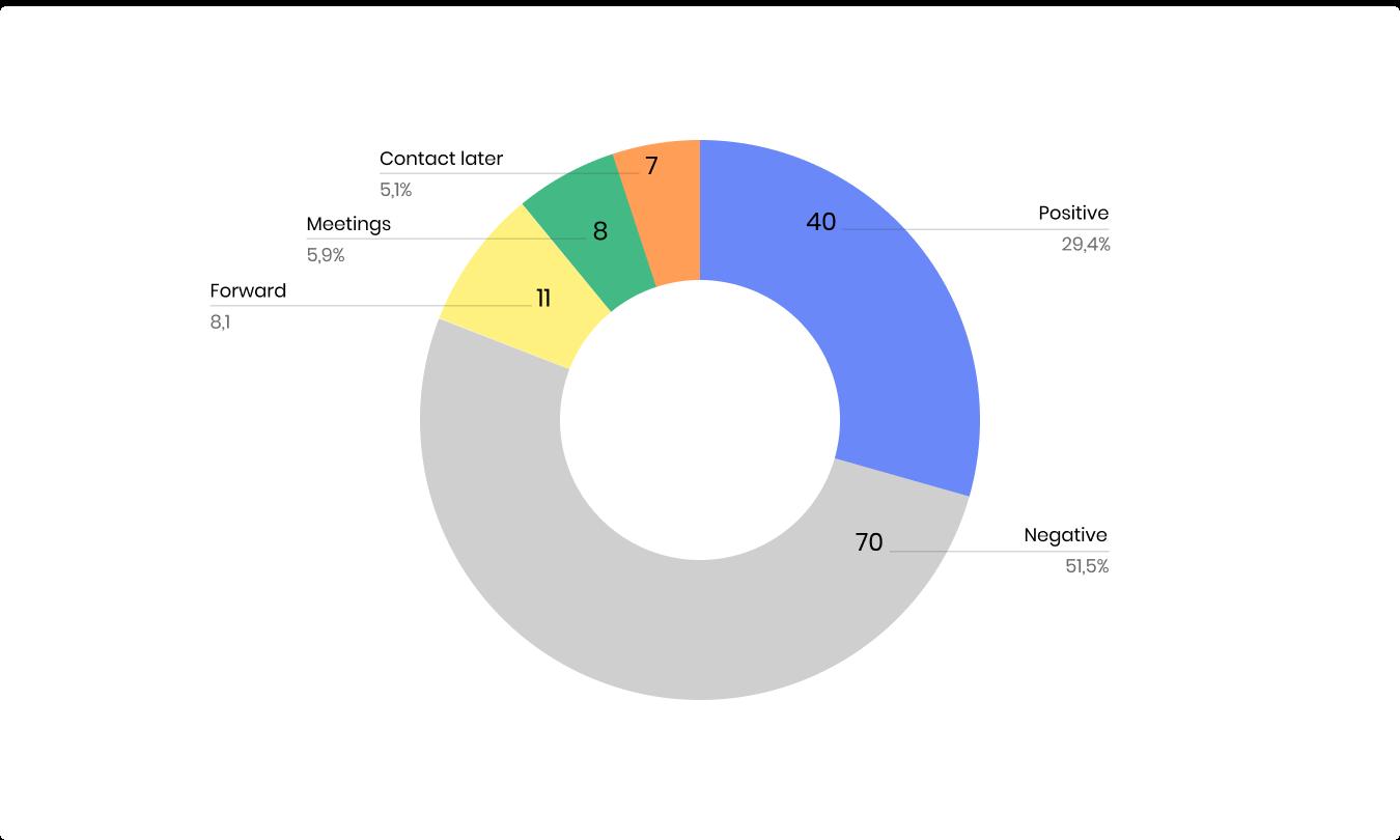 Overall-responses-breakdown