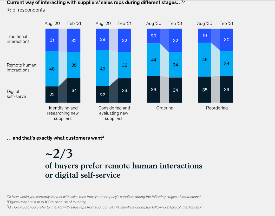Omnichannel-in-B2B-is-here-and-it's-not-going-away