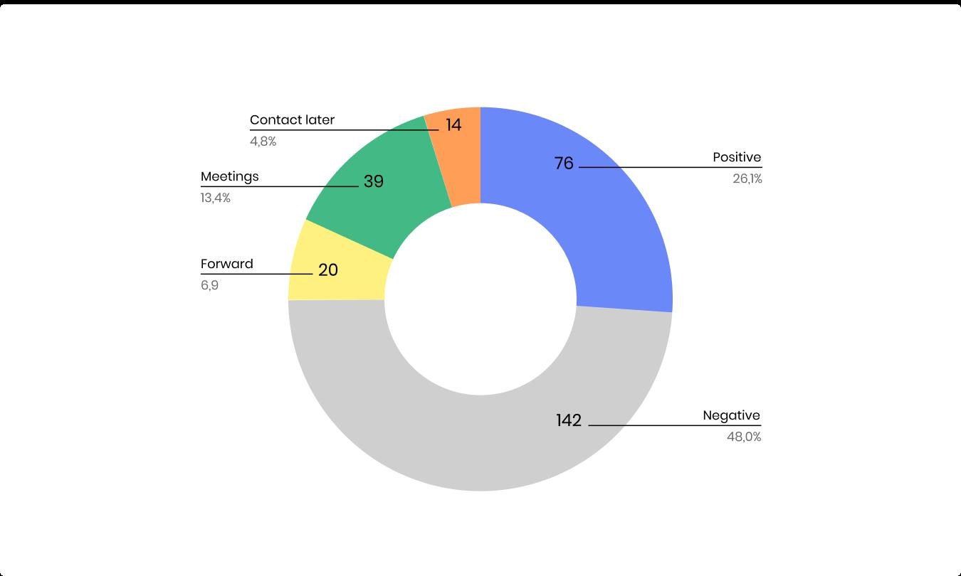 diagram-results